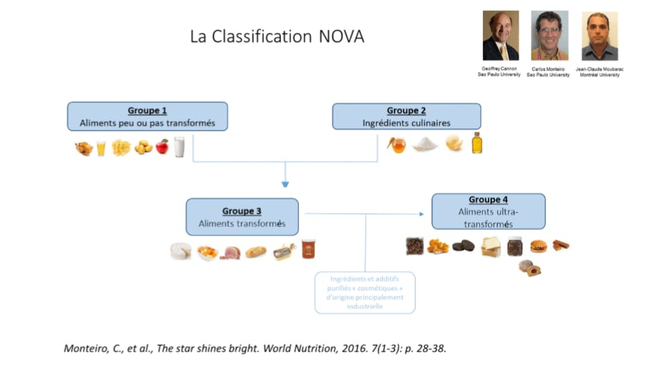 les groupes alimentaires de la classification NOVA