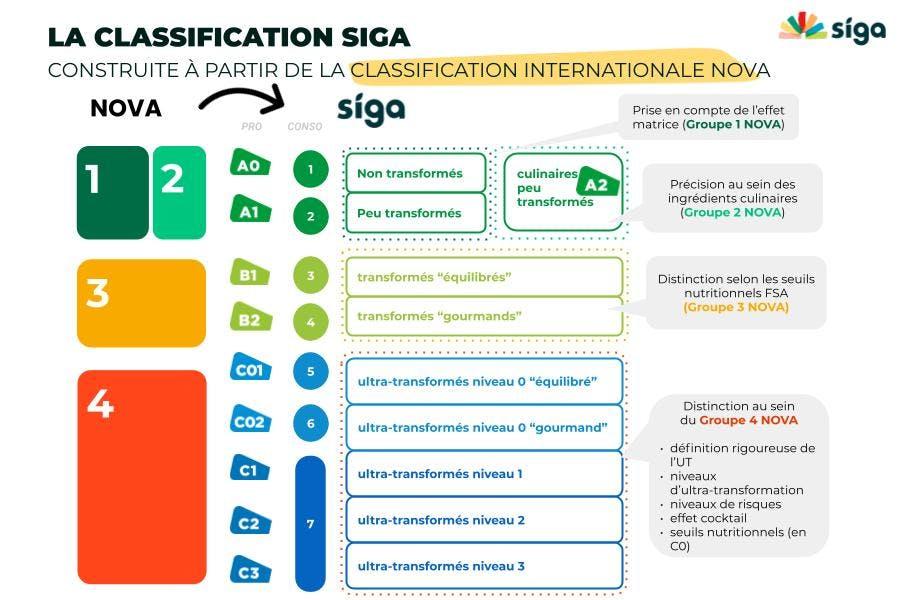 La classification Siga à partir de Nova