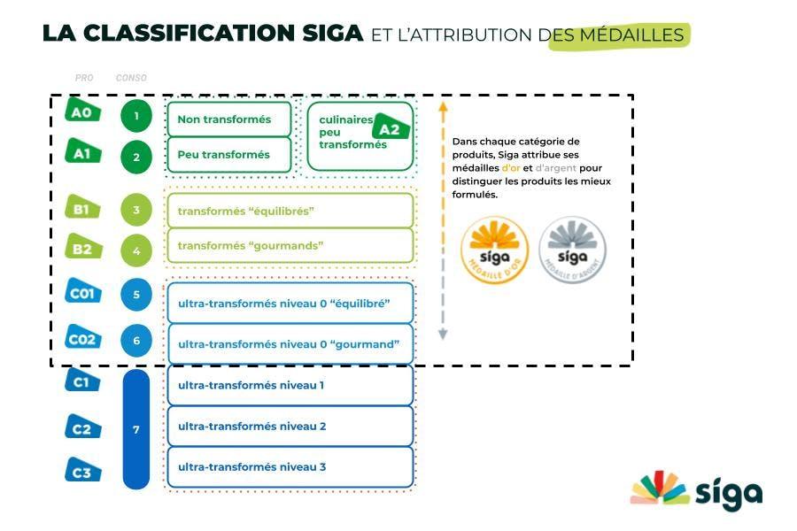 La classification Siga et l'attribution des médailles