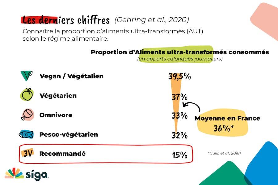 Proportion d'aliments ultra-transformés consommés en fonction des régimes