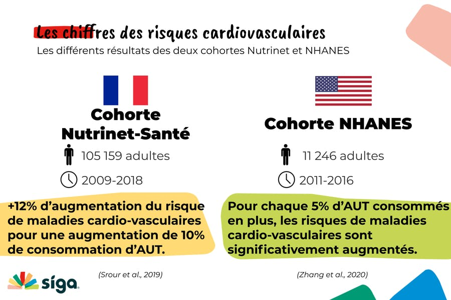 des résultats significatifs entre la consommation d'aliments ultra-transformation et les risques de maladies cardio-vasculaires