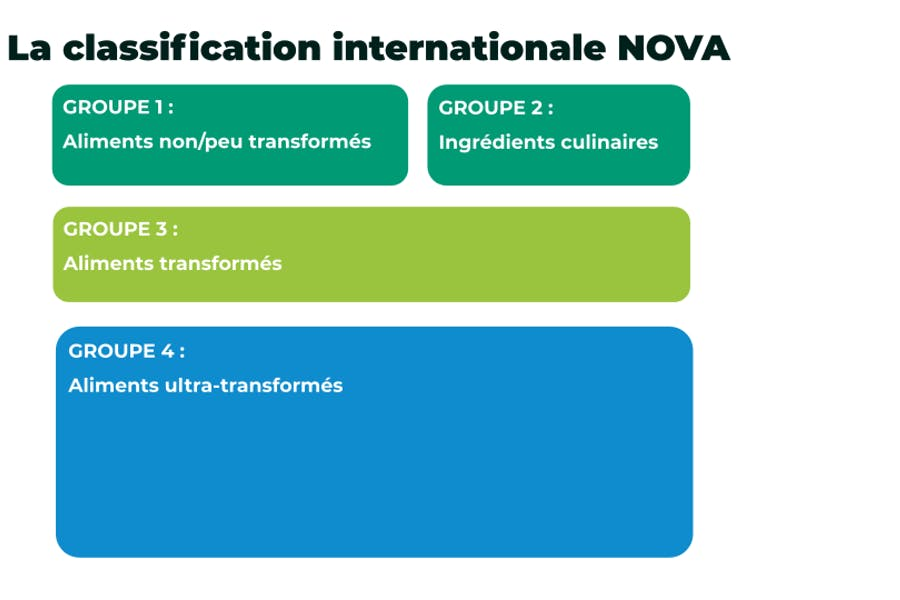 La classification NOVA