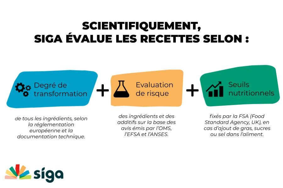 La Méthodologie scientifique de Siga