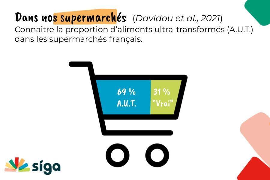 La proportion d'aliments ultra-transformés dans les supermarchés français