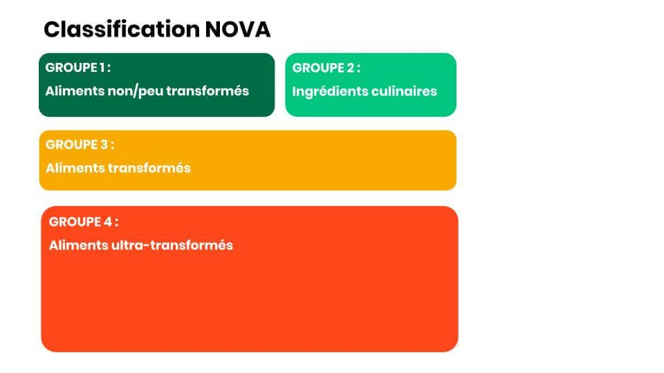 présentation de la classification NOVA