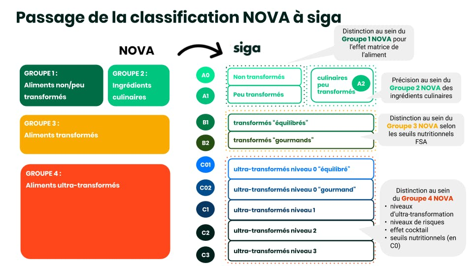 Passage de la classification NOVA à la classification Siga
