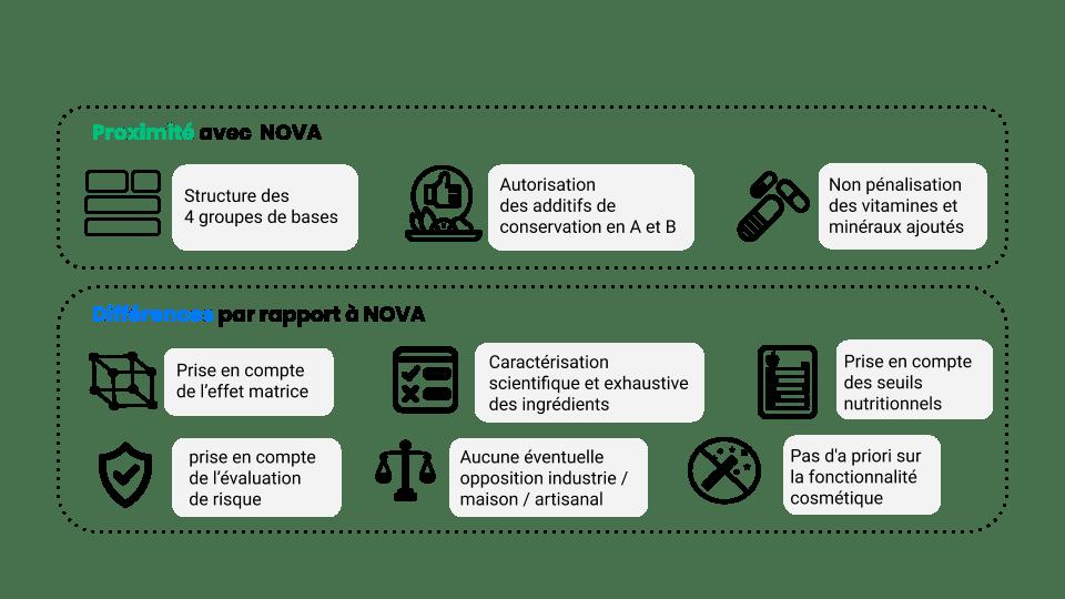 Synthèse Siga vs NOVA