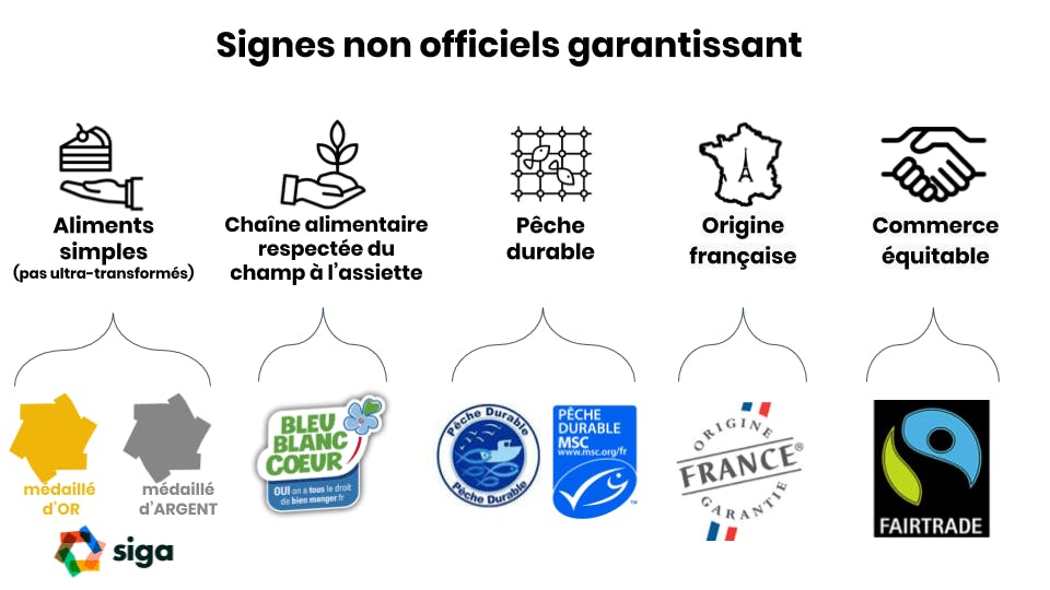 signes de qualité non officiels mais pertinents