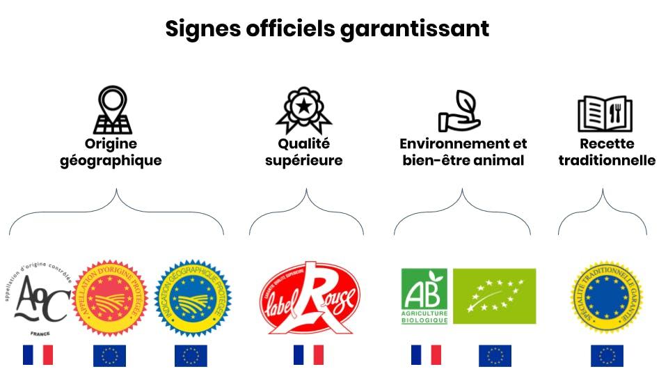 les labels signes officiels de qualité